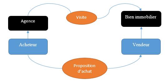 explication du Domain Driven Design (DDD)